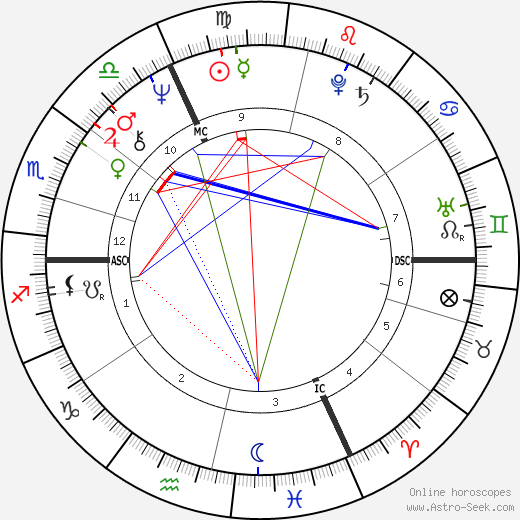 Michèle Alliot-Marie astro natal birth chart, Michèle Alliot-Marie horoscope, astrology