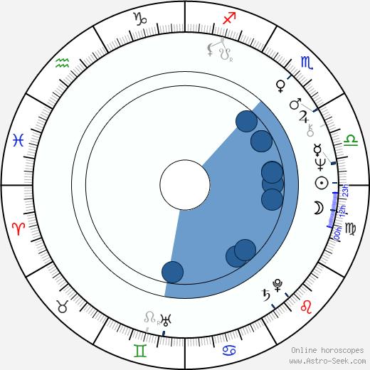 Natalya Arinbasarova wikipedia, horoscope, astrology, instagram
