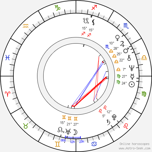 Nicholas Clay birth chart, biography, wikipedia 2019, 2020