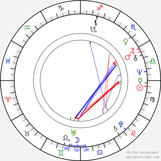 Nicholas Clay astro natal birth chart, Nicholas Clay horoscope, astrology