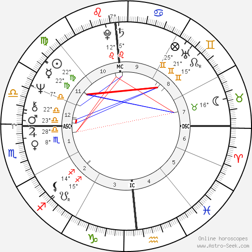 Oliver Stone birth chart, biography, wikipedia 2019, 2020