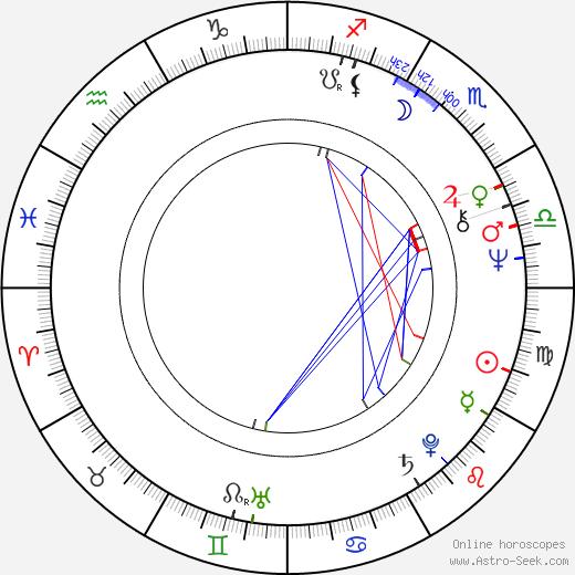 Paavo Väyrynen birth chart, Paavo Väyrynen astro natal horoscope, astrology