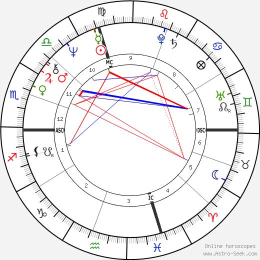 Pat Taglilatelo astro natal birth chart, Pat Taglilatelo horoscope, astrology