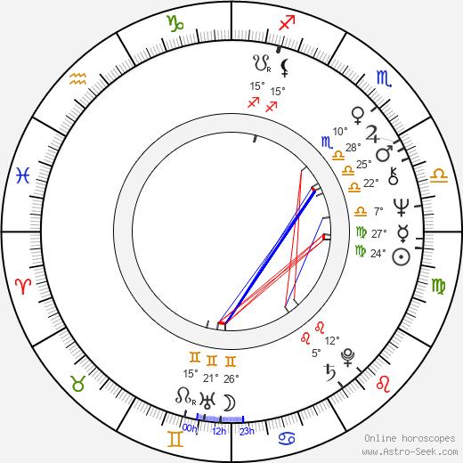 Pavel Popandov birth chart, biography, wikipedia 2019, 2020