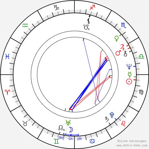 Pavel Popandov astro natal birth chart, Pavel Popandov horoscope, astrology