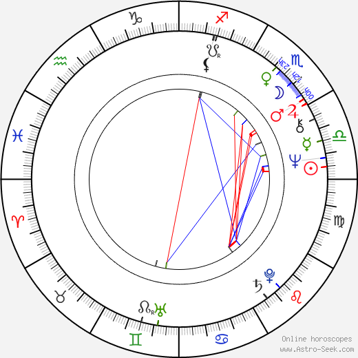 Peter Egan birth chart, Peter Egan astro natal horoscope, astrology