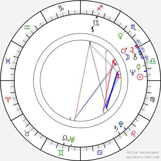 Ravi Chopra tema natale, oroscopo, Ravi Chopra oroscopi gratuiti, astrologia