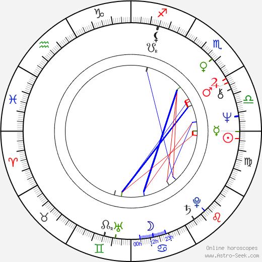 Rita Forzano tema natale, oroscopo, Rita Forzano oroscopi gratuiti, astrologia