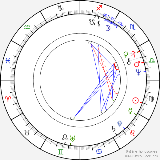 Russ T. Alsobrook astro natal birth chart, Russ T. Alsobrook horoscope, astrology