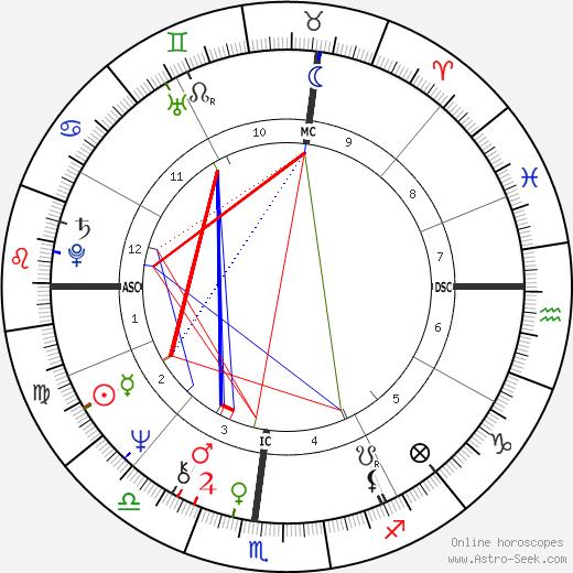 Stephen Erlewine astro natal birth chart, Stephen Erlewine horoscope, astrology