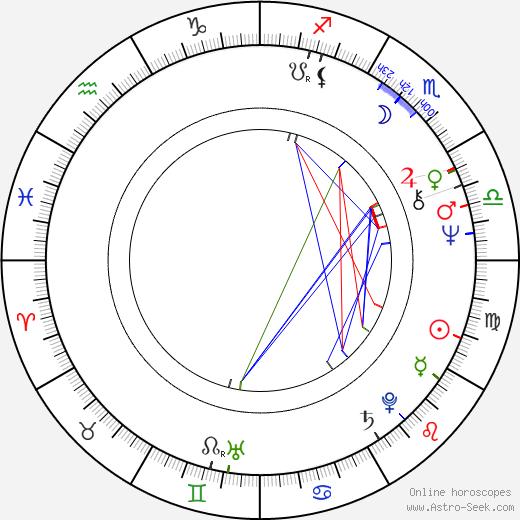Susan Backlinie день рождения гороскоп, Susan Backlinie Натальная карта онлайн