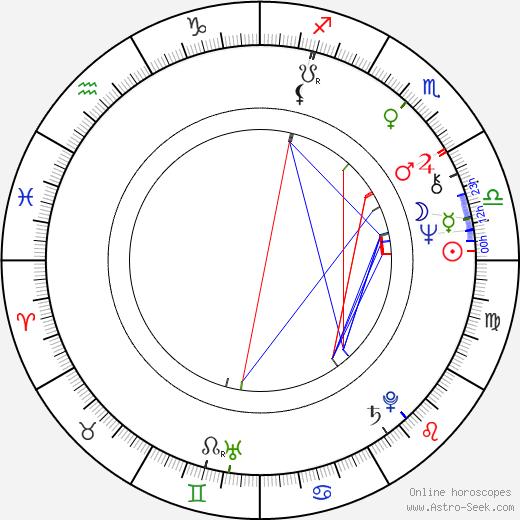 Togo Igawa birth chart, Togo Igawa astro natal horoscope, astrology