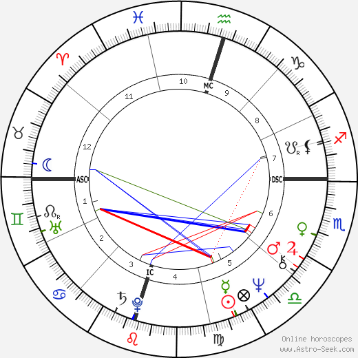 Tommy Lee Jones astro natal birth chart, Tommy Lee Jones horoscope, astrology