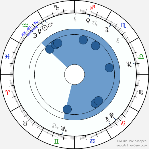 Adela Peeva wikipedia, horoscope, astrology, instagram