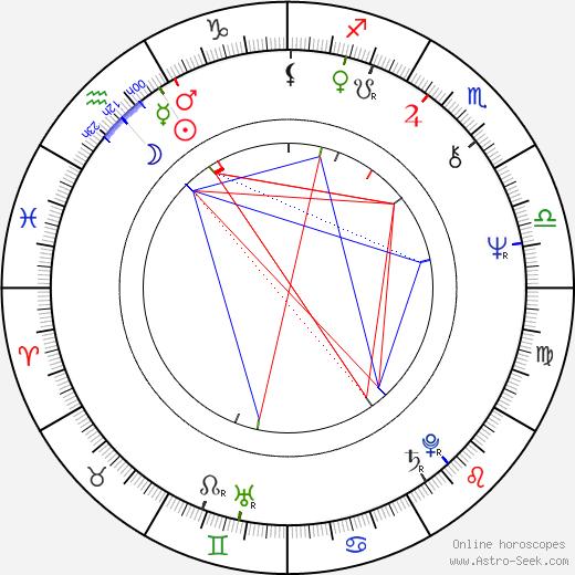 Adela Peeva astro natal birth chart, Adela Peeva horoscope, astrology
