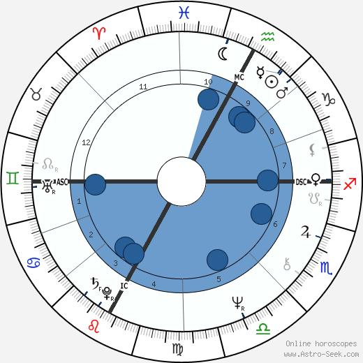 Alba Rigazzi wikipedia, horoscope, astrology, instagram