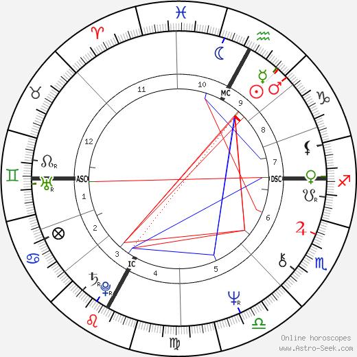Alba Rigazzi tema natale, oroscopo, Alba Rigazzi oroscopi gratuiti, astrologia