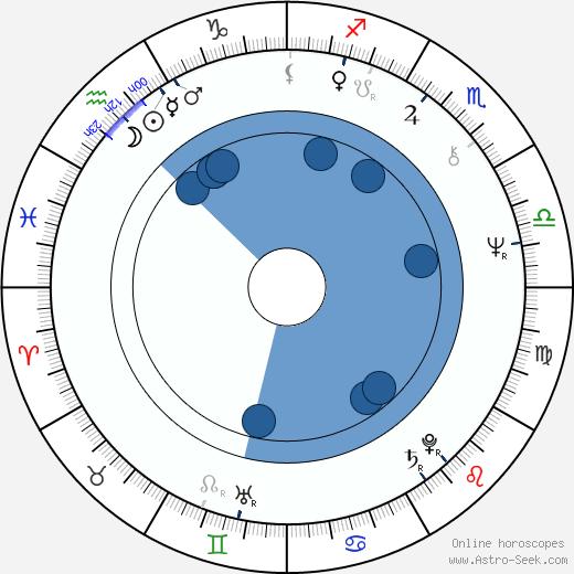 Aleksandr Inshakov wikipedia, horoscope, astrology, instagram