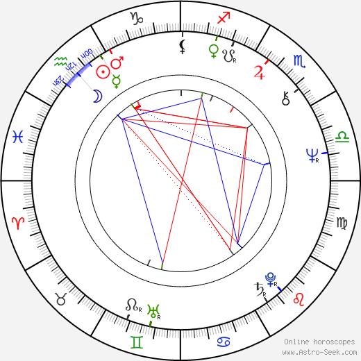 Aleksandr Inshakov birth chart, Aleksandr Inshakov astro natal horoscope, astrology