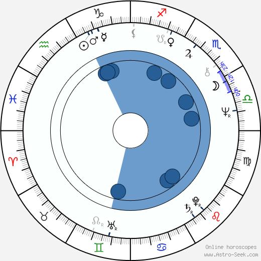 Aleksandra Sampolska wikipedia, horoscope, astrology, instagram