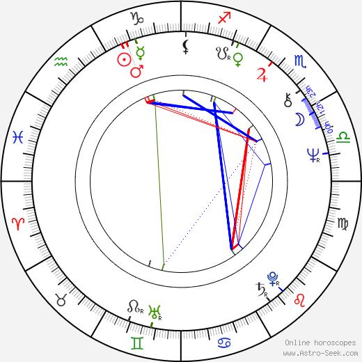 Aleksandra Sampolska birth chart, Aleksandra Sampolska astro natal horoscope, astrology