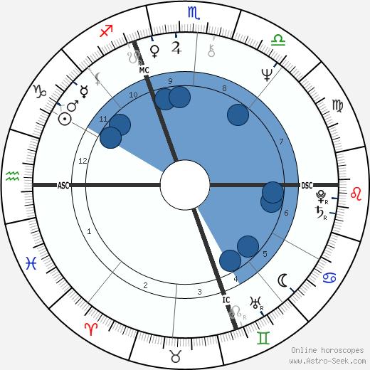 Andréa Ferréol wikipedia, horoscope, astrology, instagram