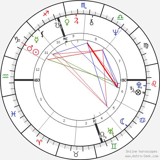 Andréa Ferréol astro natal birth chart, Andréa Ferréol horoscope, astrology