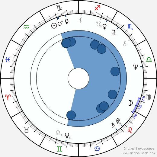 Anneli Juustinen wikipedia, horoscope, astrology, instagram