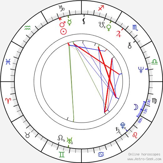 Anneli Juustinen astro natal birth chart, Anneli Juustinen horoscope, astrology
