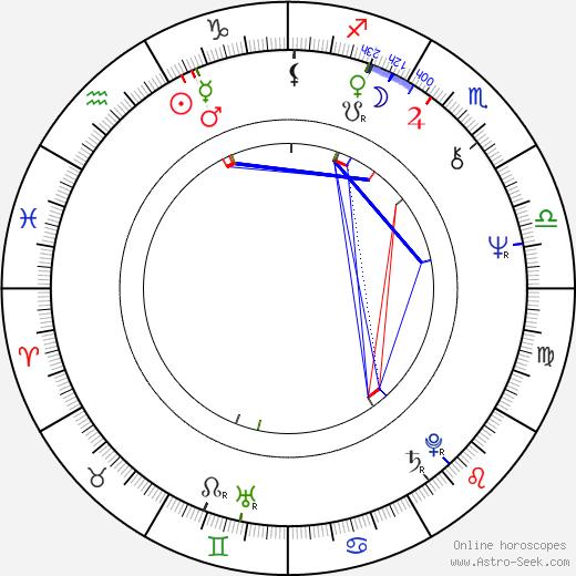 Anton Suteu astro natal birth chart, Anton Suteu horoscope, astrology