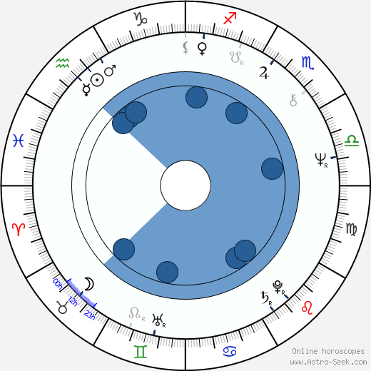 Barbara Wood wikipedia, horoscope, astrology, instagram