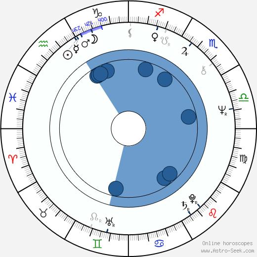 Catherine Salviat wikipedia, horoscope, astrology, instagram