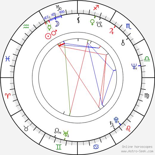 Catherine Salviat birth chart, Catherine Salviat astro natal horoscope, astrology