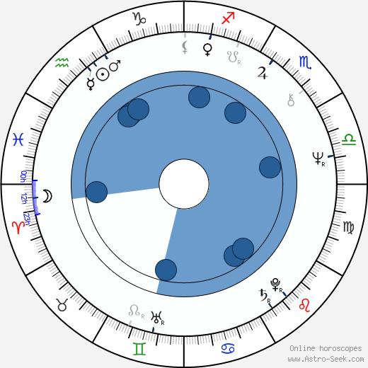 Ciro Ippolito wikipedia, horoscope, astrology, instagram
