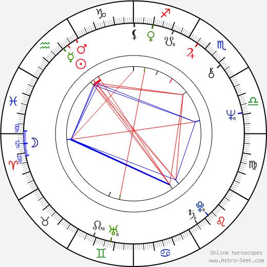 Ciro Ippolito astro natal birth chart, Ciro Ippolito horoscope, astrology