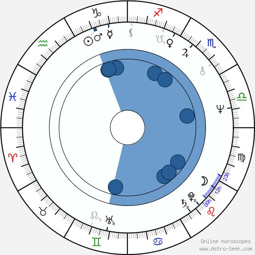 David Allen Brooks wikipedia, horoscope, astrology, instagram