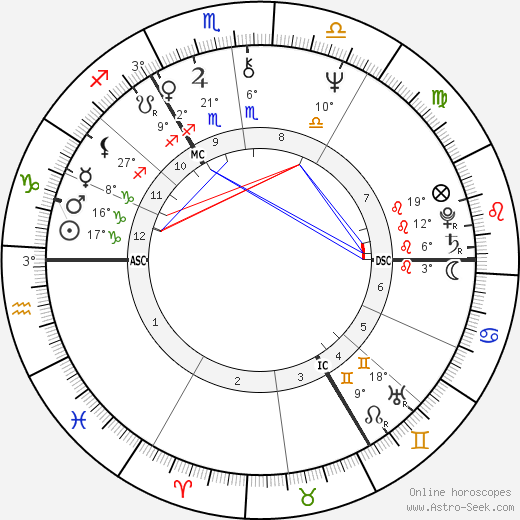 David Bowie birth chart, biography, wikipedia 2017, 2018