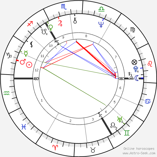 David Bowie astro natal birth chart, David Bowie horoscope, astrology