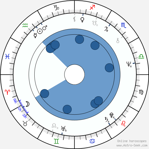David Byron wikipedia, horoscope, astrology, instagram