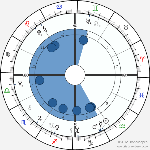 Dinah Daniels wikipedia, horoscope, astrology, instagram
