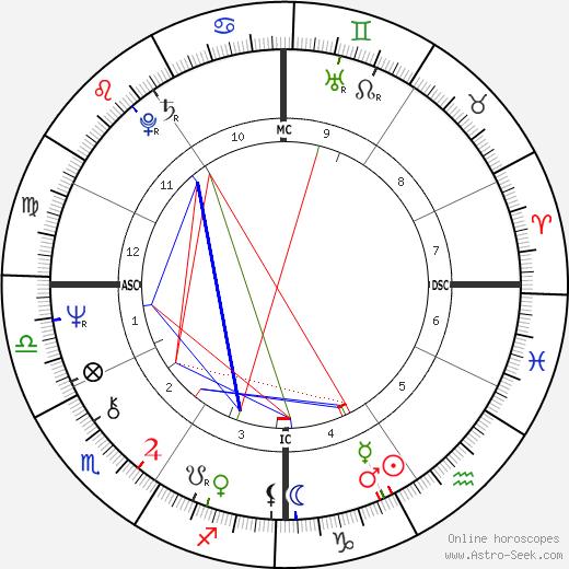 Dinah Daniels tema natale, oroscopo, Dinah Daniels oroscopi gratuiti, astrologia