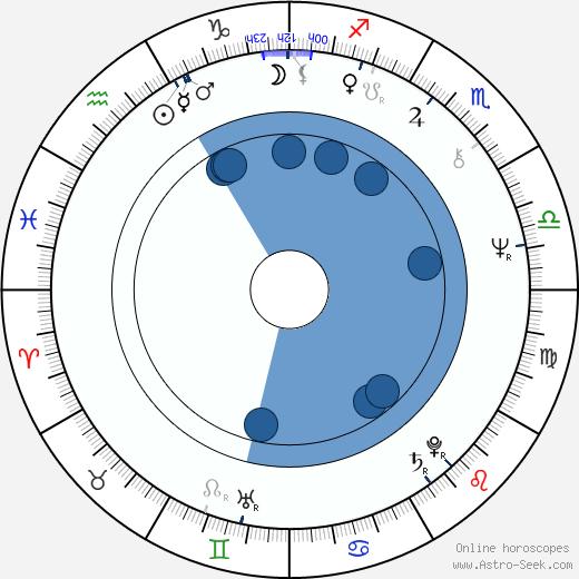 Doug Claybourne wikipedia, horoscope, astrology, instagram
