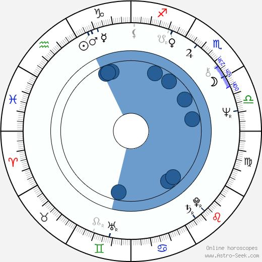 Douglas McKeown wikipedia, horoscope, astrology, instagram