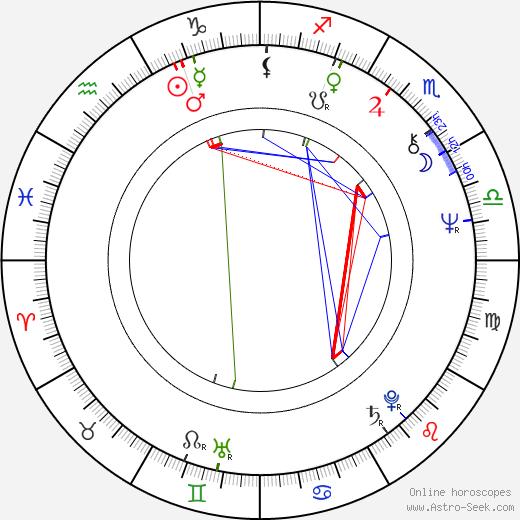 Douglas McKeown день рождения гороскоп, Douglas McKeown Натальная карта онлайн