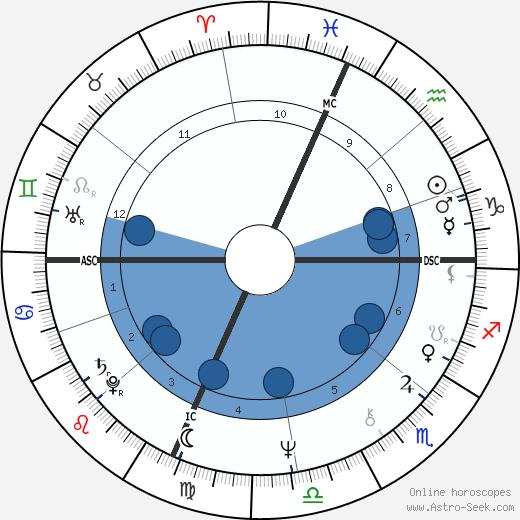 George Alec Effinger wikipedia, horoscope, astrology, instagram