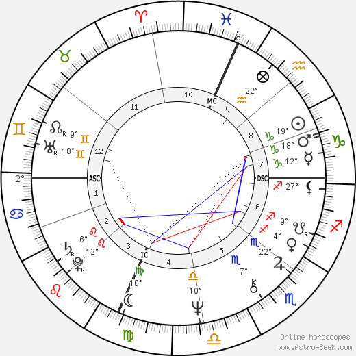George Alec Effinger birth chart, biography, wikipedia 2019, 2020