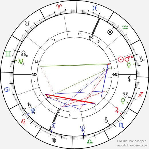 George Alec Effinger astro natal birth chart, George Alec Effinger horoscope, astrology