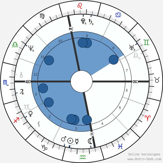 Giorgio Chinaglia wikipedia, horoscope, astrology, instagram