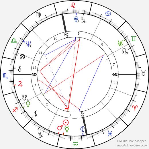 Джорджо Киналья Giorgio Chinaglia день рождения гороскоп, Giorgio Chinaglia Натальная карта онлайн