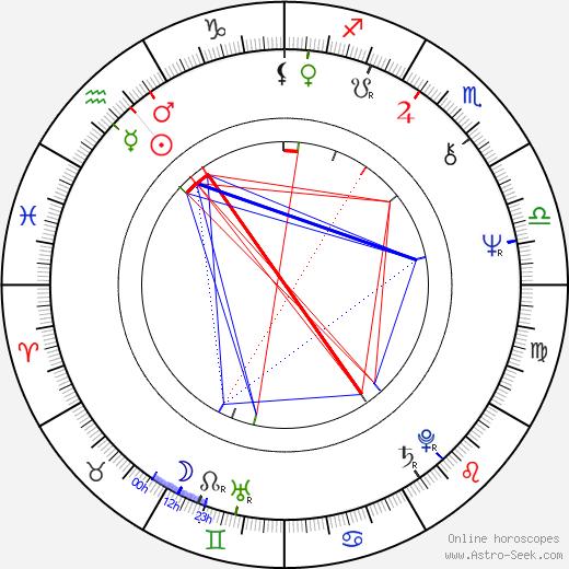 Glynn Turman astro natal birth chart, Glynn Turman horoscope, astrology